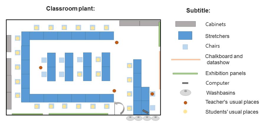 rows-vs-groups-sonia-plan